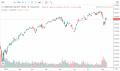 SPY - Stock Chart