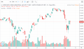 DIA - Stock Chart