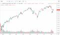 QQQ - Stock Chart